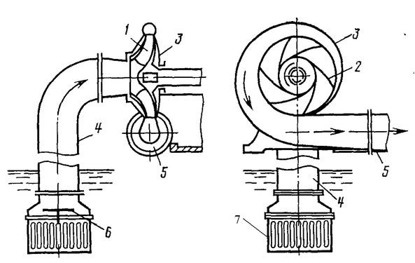 Схема центробежного насоса:1 - рабочее колесо; 2 - лопасти; 3 - спиральный корпус; 4 - всасывающий трубопровод; 5...