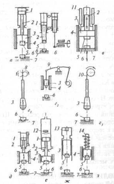 Схемы основных типов современных молотов: а - паровоздушного; 6 - пневматического; в - гидравлического; г...